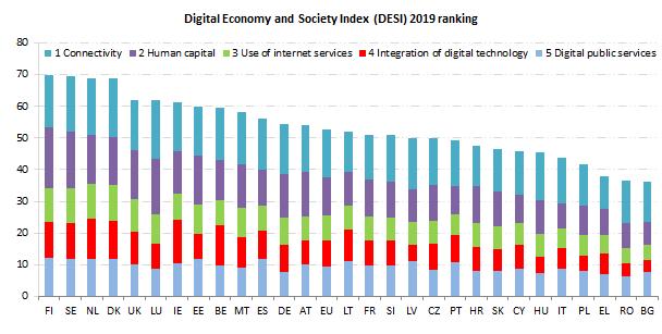 European Commission Releases 2019 DESI Report